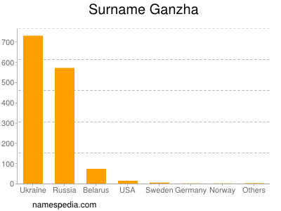 Surname Ganzha