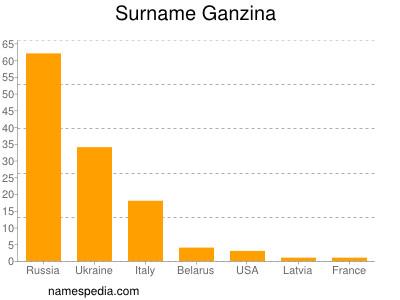 Surname Ganzina