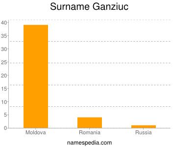 Surname Ganziuc