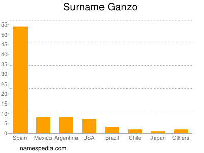 Surname Ganzo