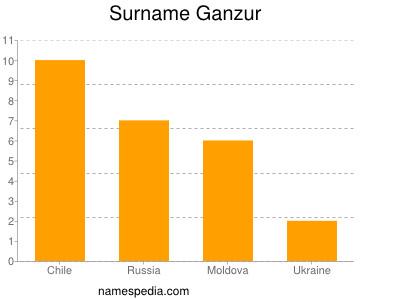 Surname Ganzur