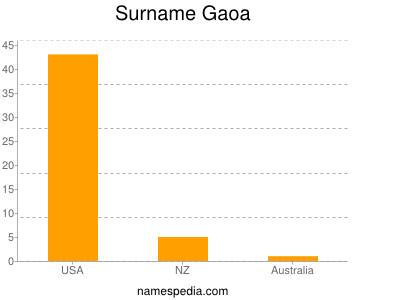 Surname Gaoa