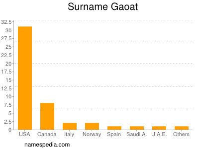Surname Gaoat