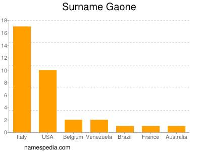 Surname Gaone