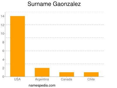 Surname Gaonzalez