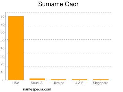 Surname Gaor