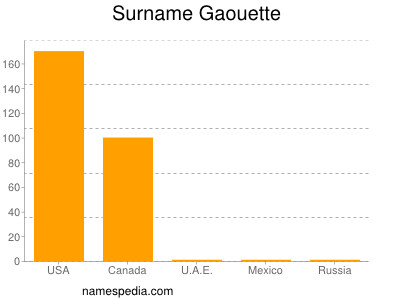 Surname Gaouette