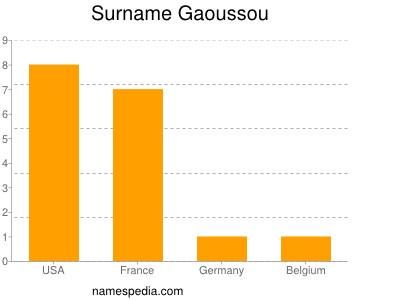 Surname Gaoussou