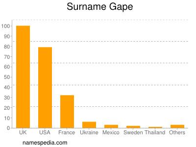 Surname Gape