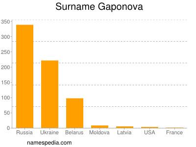 Surname Gaponova