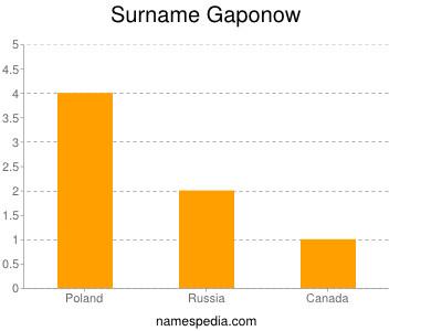 Surname Gaponow