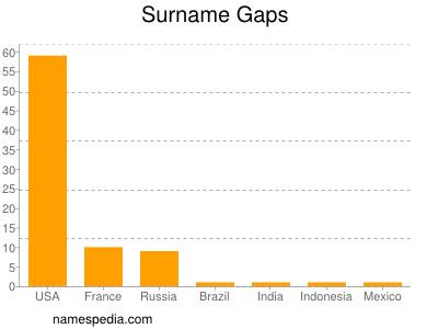 Surname Gaps