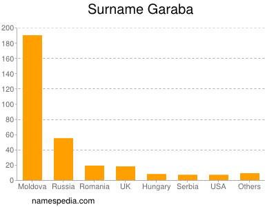 Surname Garaba