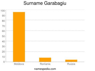 Surname Garabagiu