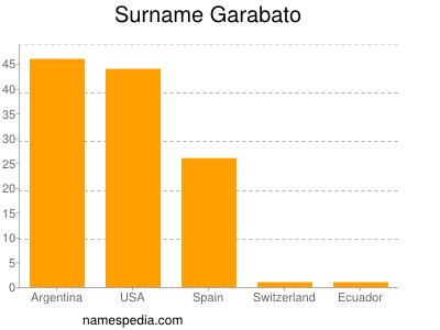 Surname Garabato