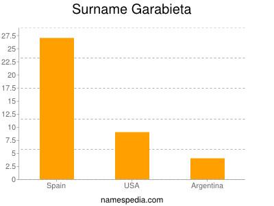 Surname Garabieta