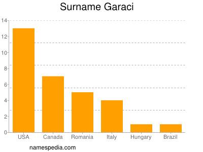 Surname Garaci