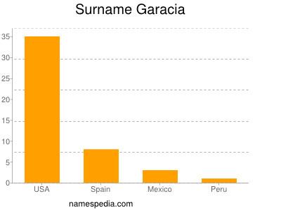 Surname Garacia