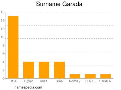 Surname Garada