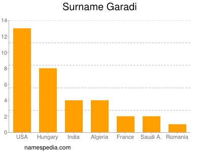 Surname Garadi