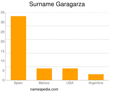 Surname Garagarza