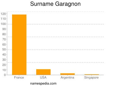 Surname Garagnon