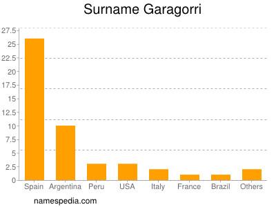 Surname Garagorri