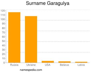 Surname Garagulya
