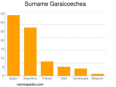 Surname Garaicoechea
