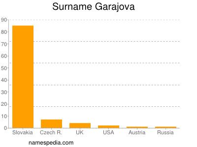 Surname Garajova