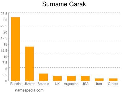 Surname Garak