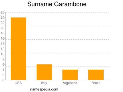 Surname Garambone