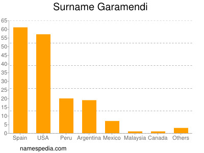 Surname Garamendi