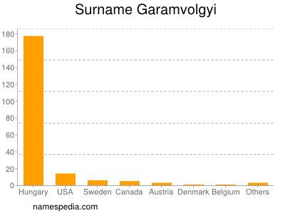 Surname Garamvolgyi