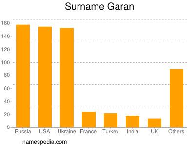 Surname Garan