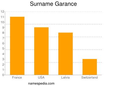 Surname Garance