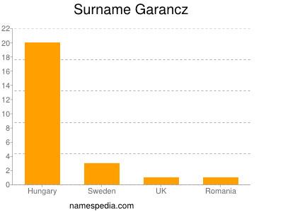 Surname Garancz