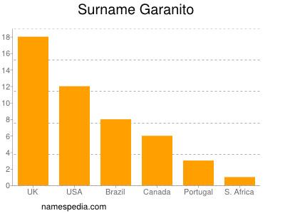 Surname Garanito