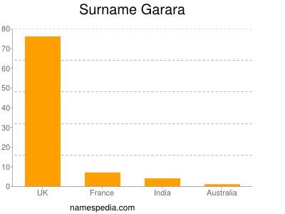 Surname Garara