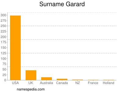 Surname Garard