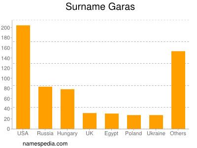 Surname Garas