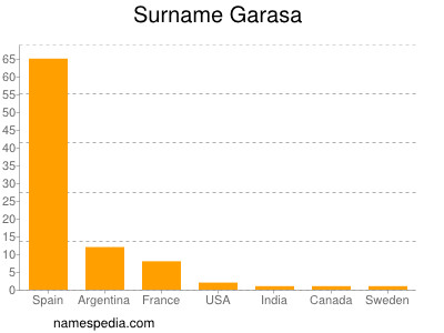 Surname Garasa