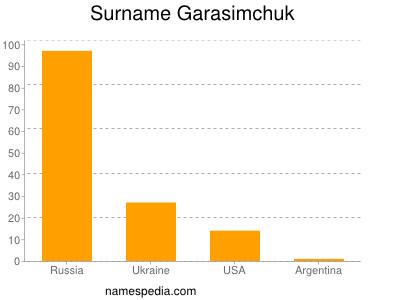 Surname Garasimchuk