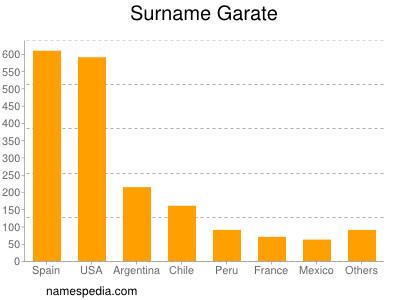 Surname Garate