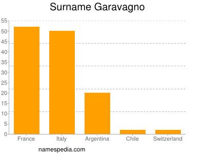 Surname Garavagno