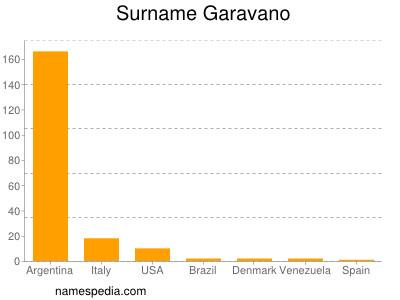 Surname Garavano