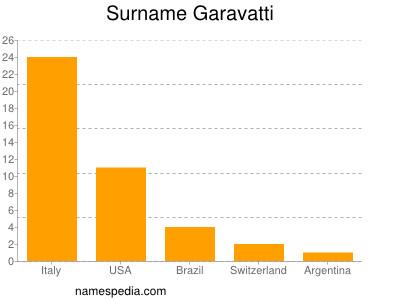Surname Garavatti