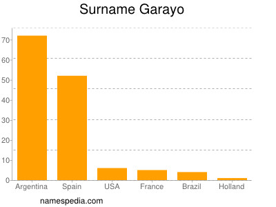 Surname Garayo