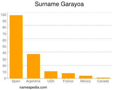 Surname Garayoa