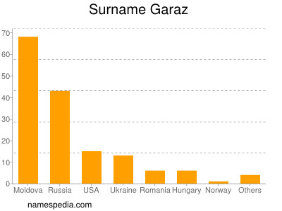 Surname Garaz